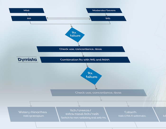 Dymista® treatment algorithm